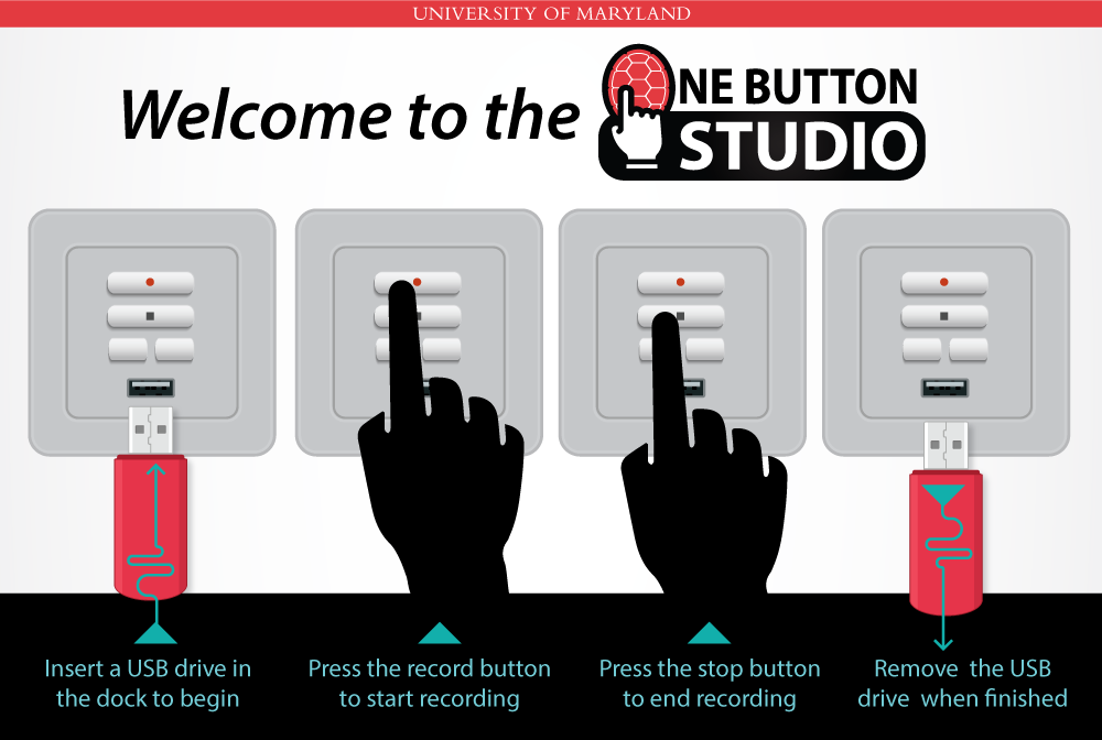 Steps to record at OBS - 1: Insert a USB drive in the dock to begin 2: Press the record button to start recording 3: Press the stop button to end recording 4: Remove the USB drive when finished